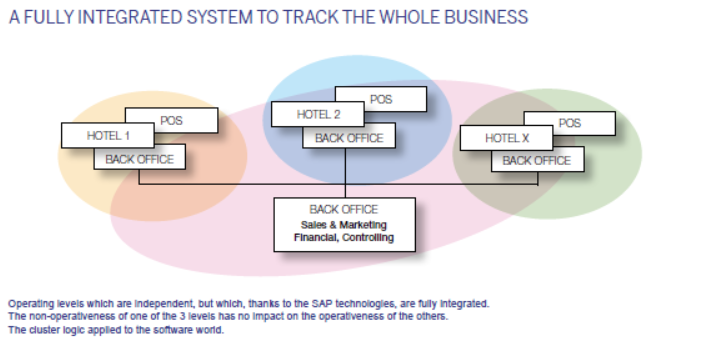Fully Integrated Hotel Software